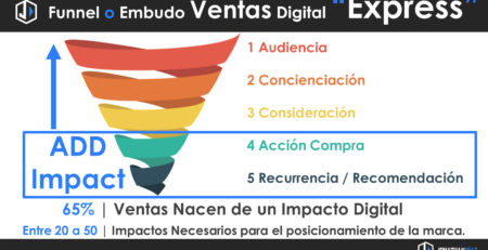 Funnel o Embudo Ventas Digital